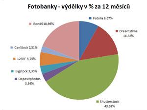 Fotobanky - výdělky v % za 12 měsíců - titulka